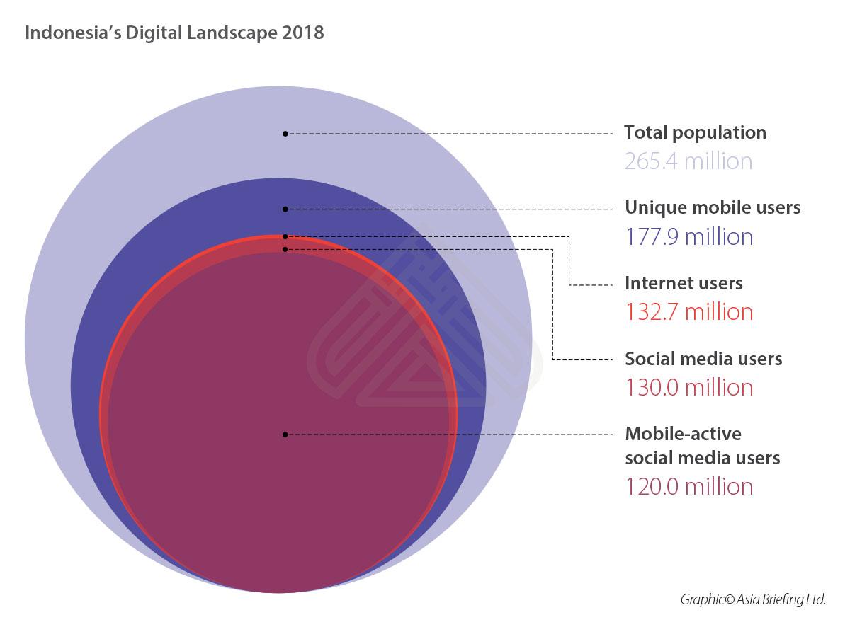 asb-indonesias-digital-landscape-2018-004